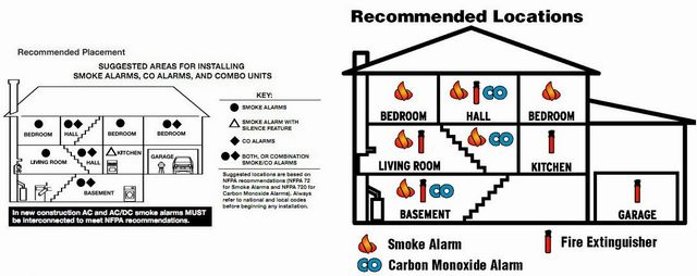 2 house maps showing the types of alarms that should be in each room
