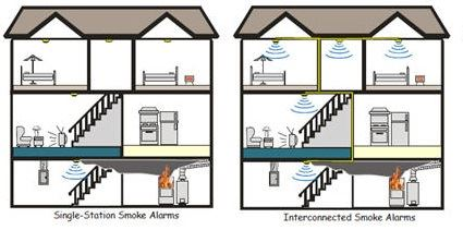 Depiction of the difference between single-station and interconnected smoke alarms.
