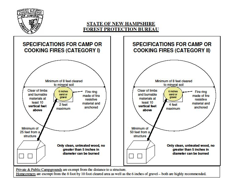 State Specifications for Camp or Cooking Fires in Categories 1 and 2